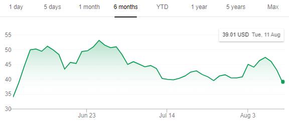 ズーム インフォ 株価